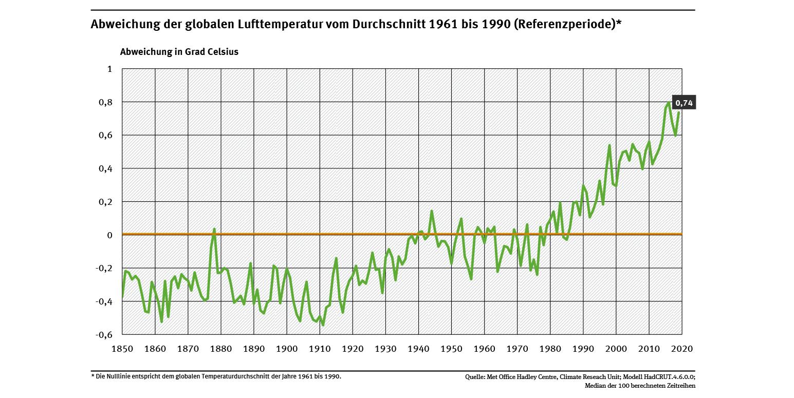 de_indikator_klim-02_globale-lufttemperatur_2020-02-20.png
