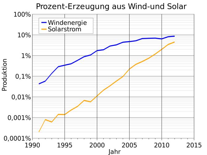 Germany_Wind_and_Solar_Generation_Percentage-semilog.svg, Delphi234, CCO.png